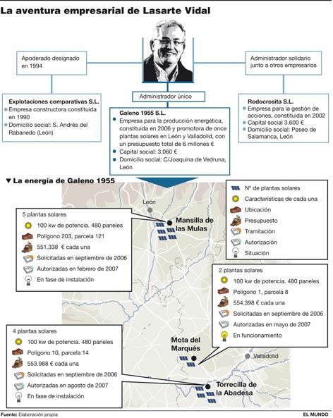 Caso Lasarte investigado por el Diario EL MUNDO